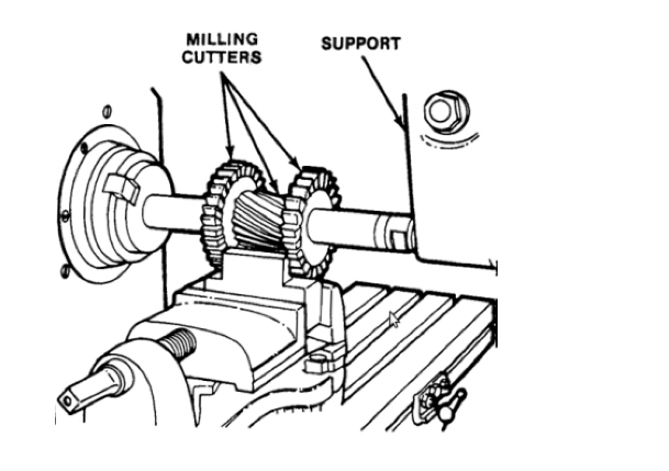 Types of milling operation